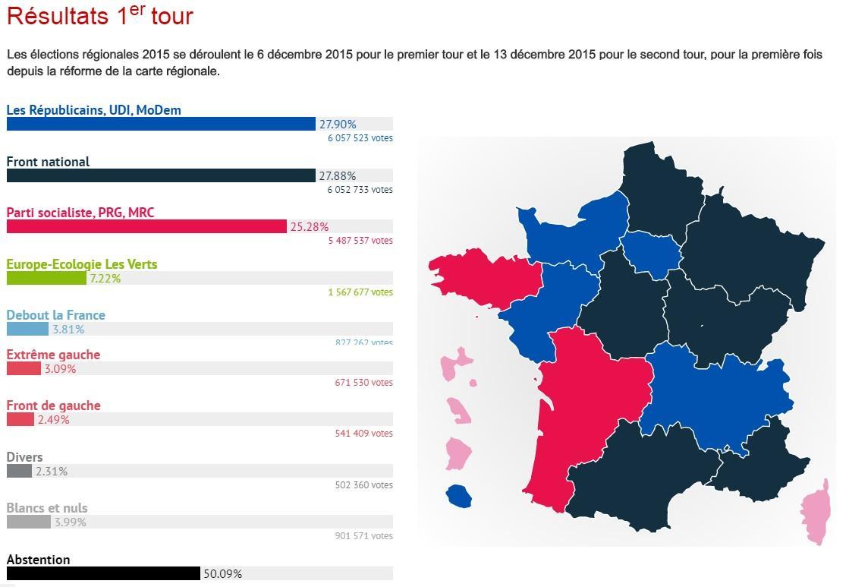 Les elections regionales 2015